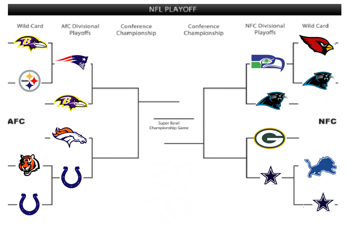 NFL Playoff Teams